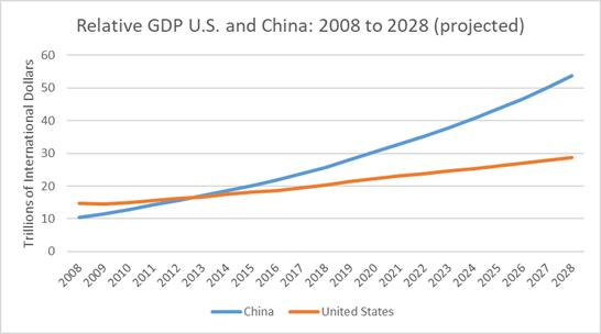 Source: International Monetary Fund.