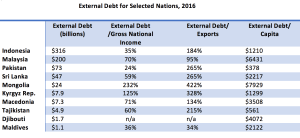 Second thoughts? Many developing nations sorely need infrastructure improvements, but worry about climbing external debt including Belt and Road projects financed by China since 2016; see graph (Source: World Bank International Debt Statistics, 2018)