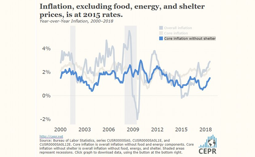 Inflation, excluding food, energy, and shelter prices, is at 2015 rates. Source: CEPR.
