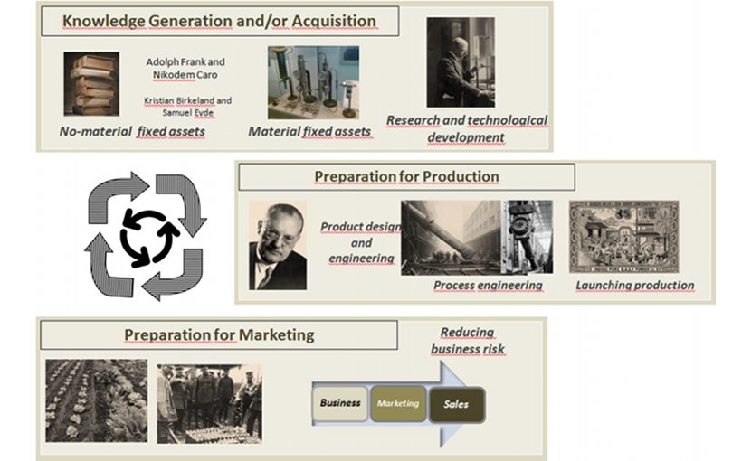 Adaptation of the innovation steps involved in ammonia synthesis. / Credit: A. Barona et al./ Sci. Eng. Ethics (Photos from the Archiv der Max-Planck-Gesellschaft, Berlin)