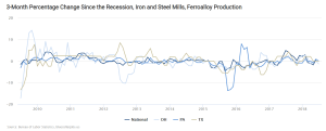 3-Month Percentage Change Since the Recession, Iron and Steel Mills, Ferroalloy Production