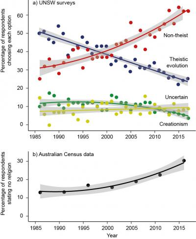 The bottom figure shows the percentage of the wider Australian public who have declared in national censuses between the years 1986 and 2016 that they have no religion. Credit: UNSW
