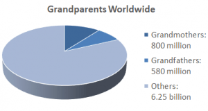Aging world: Grandparents make up a record-breaking 18 percent of the world's population(Source: Estimates by Joseph Chamie)
