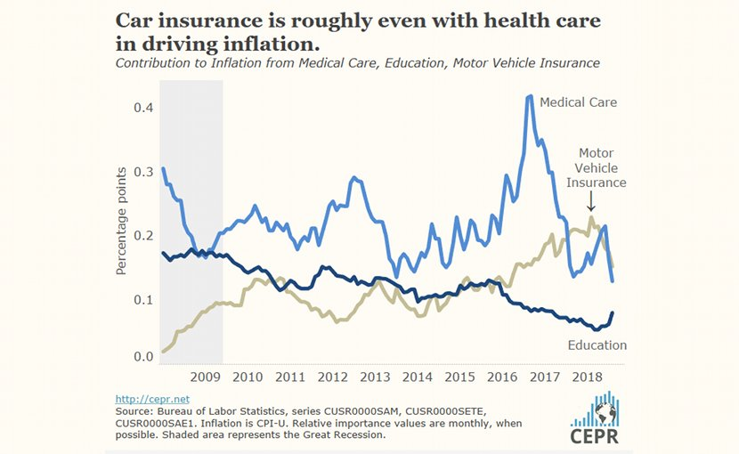 Car insurance is roughly equal to health care in driving inflation.