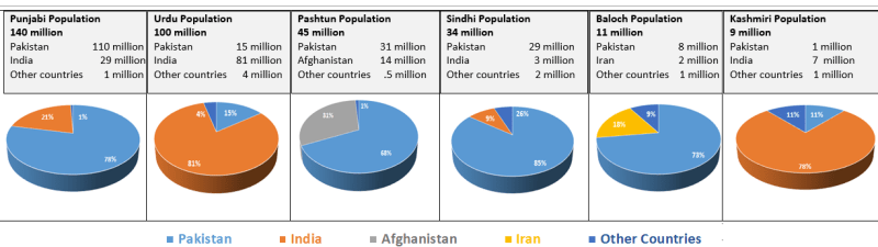 (Source: Pakistan Census data and Wikipedia)