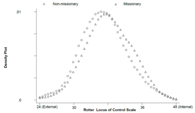 Note: The figure depicts a density plot of the Rotter Locus of Control Scale (going from low values of external control to high values of internal control), separating between non-missionary areas (in circles) and missionary areas (in triangles).