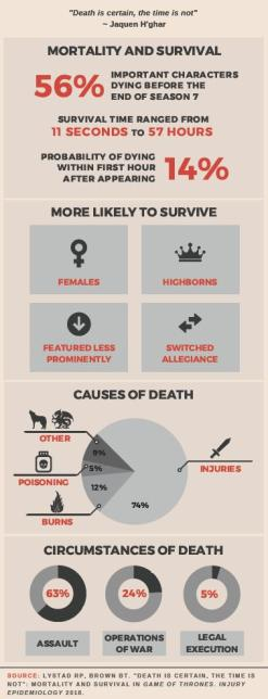 These are statistics on death and survival on Game of Thrones. Credit Dr. Reidar Lystad, 2018