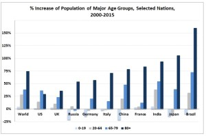 Aging: As health care improves and fertility rates decline, populations adjust to larger numbers of elderly and fewer young (Source: UN Population Division)