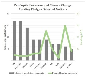 Global push, individual responsibilities: Advanced economies agreed to mobilize US$100 billion per year by 2020 to assist developing nations though so far per-capita funding has not kept pace with per-capita emissions (Green Climate Fund)