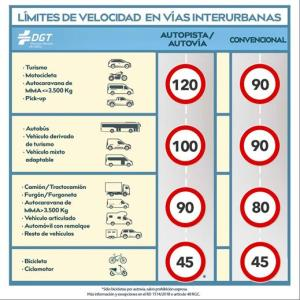 Spain lowers speed limit