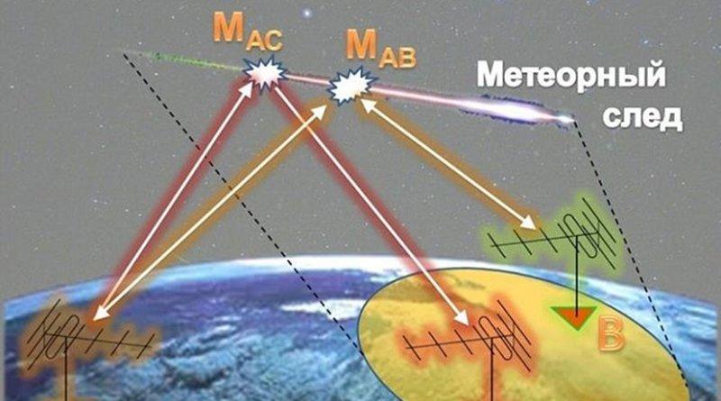 Meteor burst communication (Russian legend). Credit Kazan Federal University