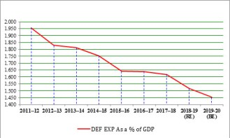 Chart 1: Defence Expenditure as a Percentage of GDP