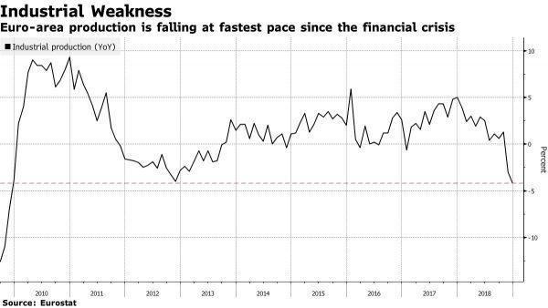 Source: Eurostat, Bloomberg