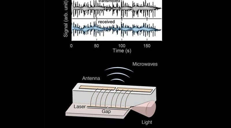 This device uses a frequency comb laser to emit and modulate microwaves wirelessly. The laser uses different frequencies of light beating together to generate microwave radiation. The researchers used this phenomenon to send a song wirelessly to a receiver. Credit Image courtesy of Marco Piccardo/Harvard SEAS