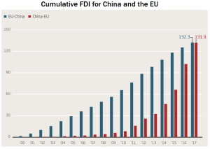 Reciprocal trade: Cumulative value of Chinese foreign direct investment in the EU catches up with EU foreign direct investment in China, all in euro billions (Rhodium Group and MERICS, 2018)
