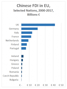 Investment targets: Chinese FDI is distributed throughout Europe (Source: (Rhodium Group and MERICS