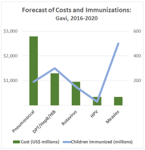 Protection at a price: The relatively new pneumococcal conjugate vaccine for children is costly, but saves lives (Source: Gavi 2016-2020 Mid-Term Review)
