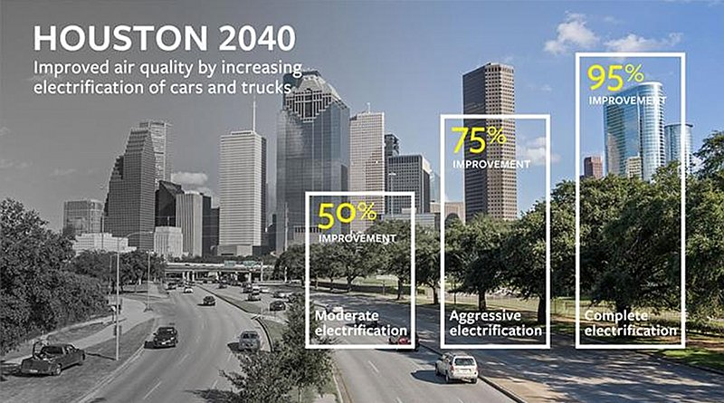 Cornell researchers say replacing at least 35 percent of Houston's gasoline cars and diesel trucks with electric vehicles by 2040 will reduce pollution and improve air quality by 50 percent. Credit Cornell University