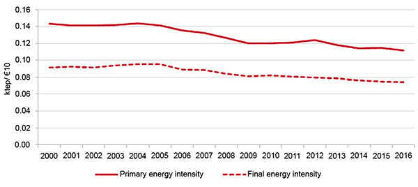 Figure 1. Evolution of primary and final energy intensity, 2000-16. Source: IDAE (2018, p. 2).