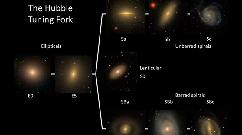 The Hubble Tuning Fork illustrated with images of nearby galaxies from the Sloan Digital Sky Survey (SDSS). Credit Karen Masters, Sloan Digital Sky Survey
