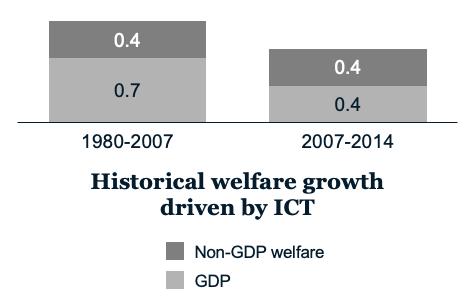 Annual average welfare growth per capita, EU28 and US, CAGR %. Source: McKinsey & Company