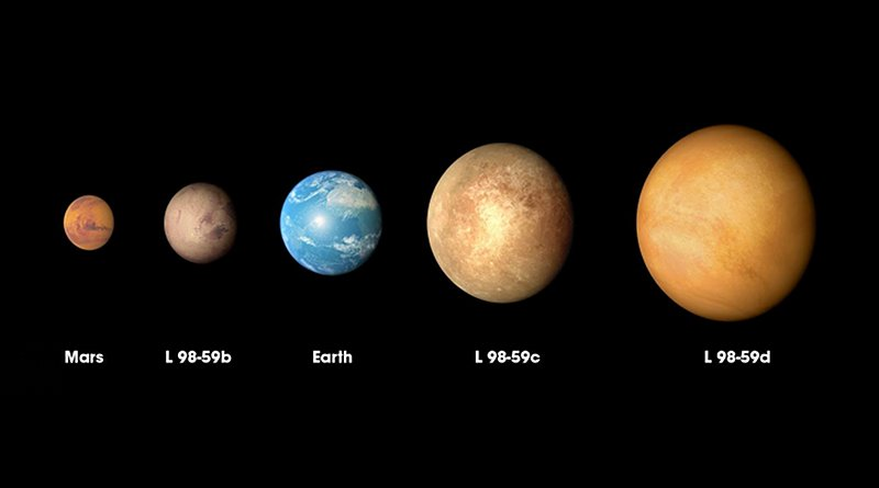 The three planets discovered in the L98-59 system by NASA's Transiting Exoplanet Survey Satellite (TESS) are compared to Mars and Earth in order of increasing size in this illustration. Credit NASA's Goddard Space Flight Center