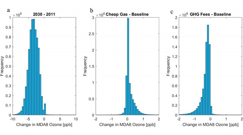 """(a) Changes in MDA8 ozone from """"2011 baseline"""" to """"2030 baseline"""" for all summer hours and grid cells in the 4 km domain. (b) Changes in MDA8 ozone from the 2030 baseline scenario to the """"cheap gas"""" scenario. (c) Changes in hourly ozone from the 2030 baseline scenario to the """"GHG fees scenario."""" Credit Drexel University"""
