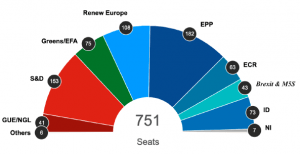 Figure 1. Europe's election results