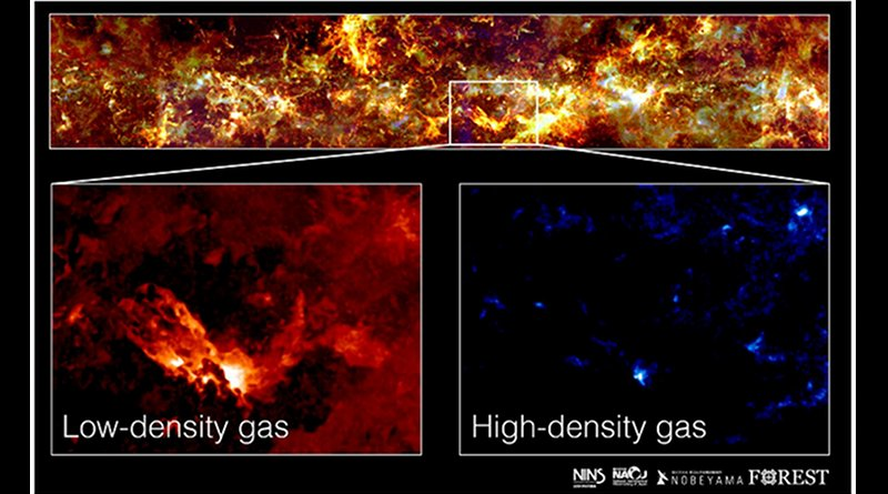 The high-density gas (right) is detected only in small parts of the low-density gas (left). Credit NAOJ