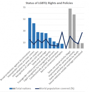 Inconsistent: Policies for the LGBTQ community vary among and within nations – for example, some states in Australia and the US ban conversion therapy and others allow it (Source: State-Sponsored Homophobia Report 2019, ILGA, and UN Population Division)
