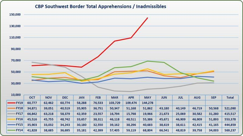 Manufactured crisis? Tough policies have not reduced the number of border crossings and apprehensions (Source: US Customs and Border Protection