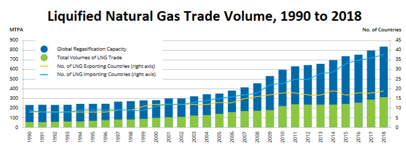 Growth market: Globally-traded volumes of liquefied natural gas continue to set new annual records, with more growth anticipated as more liquefaction plants come online (Source: IHS Markit, IEA, IGU)
