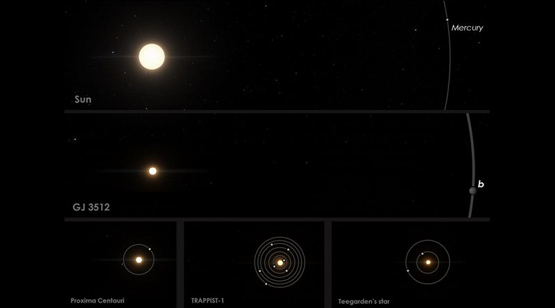 Comparison of GJ 3512 to the Solar System and other nearby red-dwarf planetary systems. Planets around a solar-mass stars can grow until they start accreting gas and become giant planets such as Jupiter, in a few millions of years. But we thought that small stars such as Proxima, TRAPPIST-1, Teegardern's star and GJ 3512, could not form Jupiter mass planets. Credit Guillem Anglada-Escude -- IEEC, using SpaceEngine.org