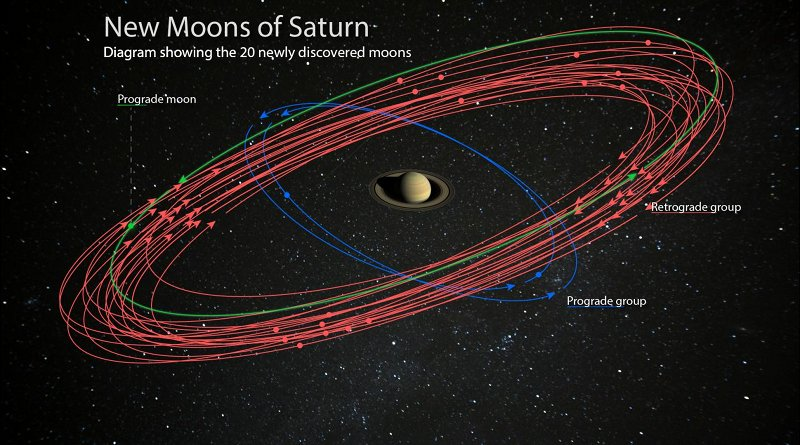 This is an artist's conception of the 20 newly discovered moons orbiting Saturn. These discoveries bring the planet's total moon count to 82, surpassing Jupiter for the most in our Solar System. Studying these moons can reveal information about their formation and about the conditions around Saturn at the time. Credit Illustration is courtesy of the Carnegie Institution for Science. (Saturn image is courtesy of NASA/JPL-Caltech/Space Science Institute. Starry background courtesy of Paolo Sartorio/Shutterstock.)
