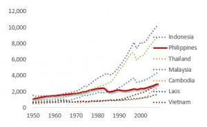 <!-- wp:paragraph --> <p><strong>Figure 1 ASEAN and Philippine Per Capita Incomes (excl. Singapore), 1950-2008*</strong></p> <!-- /wp:paragraph -->  <!-- wp:paragraph --> <p><em>Source: Maddison Database; Difference Group</em></p> <!-- /wp:paragraph -->