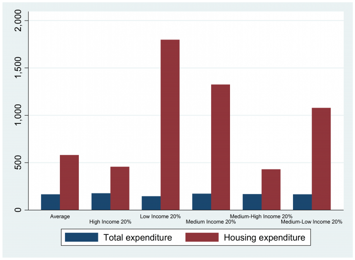 Figure 5: Growth of housing expenditure and total expenditure in Beijing from 2008 to 2016 (%) (Calculated following NBS , 2018a )7