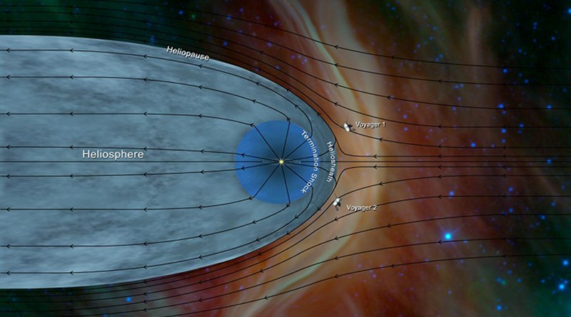 Iowa physicists have confirmed the spacecraft Voyager 2 has entered interstellar space, in effect leaving the solar system. Data from Voyager 2 has helped further characterize the structure of the heliosphere, structure of the heliosphere -- the wind sock-shaped region created by the sun's wind as it extends to the boundary of the solar system. CREDIT NASA JPL