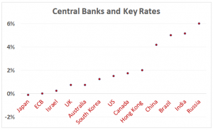 Downward pressure: Central banks set rates at which banks can borrow money - and hope lower rates will stimulate economic growth (Source: CountryEconomy.com)
