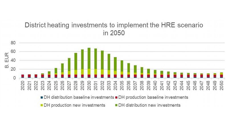 District heating investments to implement the HRE scenario in 2050