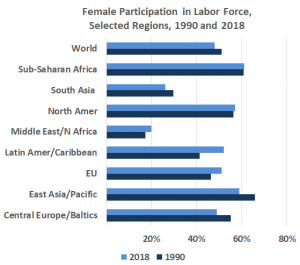 More work, less pay: Women's participation rates in the labor force have declined in some regions since 2000 (Source: World Bank and ILO)