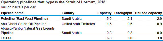 Source: U.S. Energy Information Administration, based on ClipperData, Saudi Aramco bond prospectus (April 2019) Note: Unused capacity is defined as pipeline capacity that is not currently used but can be readily available.