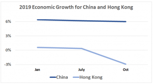 "Connected: China and Hong Kong have many reasons to collaborate in shaping ""one country, two systems"" (Source: Trading Economics)"