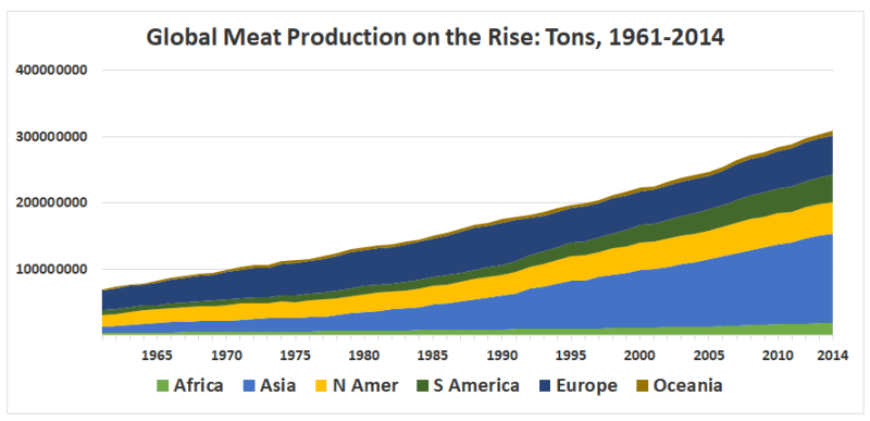 Rising demand: Meat production quadrupled over the past 50 years, and per-capita consumption is expected to rise in developing nations (Source: Hannah Ritchie and Max Roser, Our World in Data)