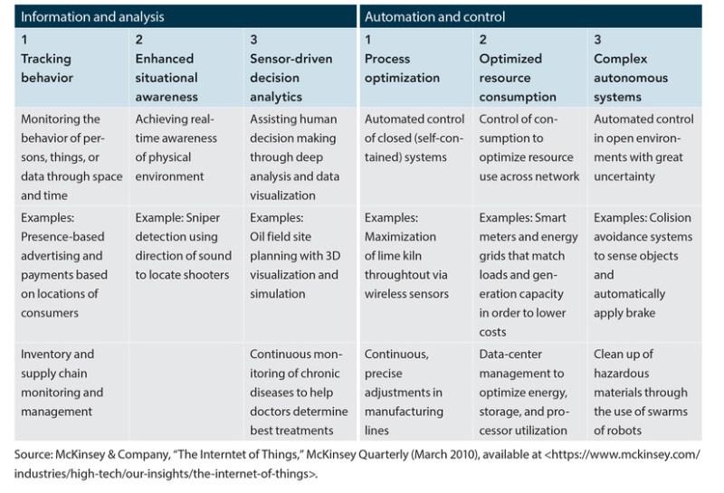 Figure 5. IoT Device Application Framework.