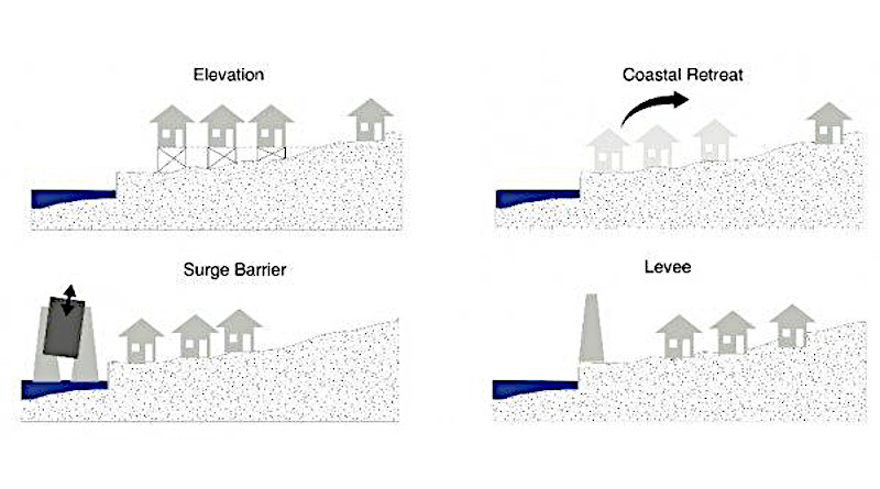 Illustration of coastal flood response strategies CREDIT D. J. Rasmussen, Maya K. Buchanan, Robert E. Kopp, Michael Oppenheimer