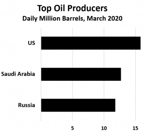 Frenzy: Russia refused to go along with a Saudi plan to reduce oil productions, both nations opened taps and prices soared (Source: Oil and Gas 360, Bloomberg)