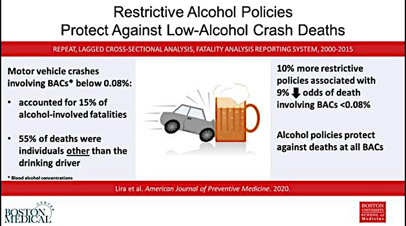 The number of lower blood alcohol concentration fatalities is substantial. States with more restrictive alcohol policies have reduced odds of lower blood alcohol concentration motor vehicle crashes than states with weaker policies. CREDIT Lira MC, et al. American Journal of Preventive Medicine, 2020.