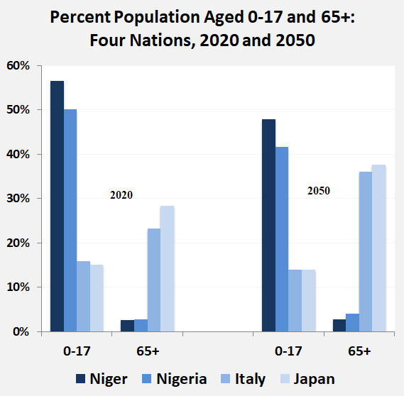 Young and old: Fertility rates that veer from two births per woman lead to imbalances – the rate of births per woman is 7 for Niger, 5.5 for Nigeria, 1.3 for Italy and 1.4 for Japan (Source: UN Population Division and World Bank)