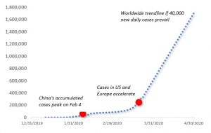 Figure: One trendline scenario (through April 2020). Source: Difference Group; data from WHO