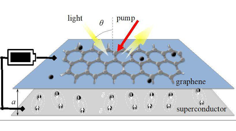 Graphic representation of the proposed terahertz (THz) amplification system with a graphene sheet and a two-dimensional superconductor. The amplification is due to the coordinated oscillatory behavior of the electrons at the interface between the two layers, powered by a light source or a battery, which results in stronger THz radiation, as shown with the reflected yellow arrow.